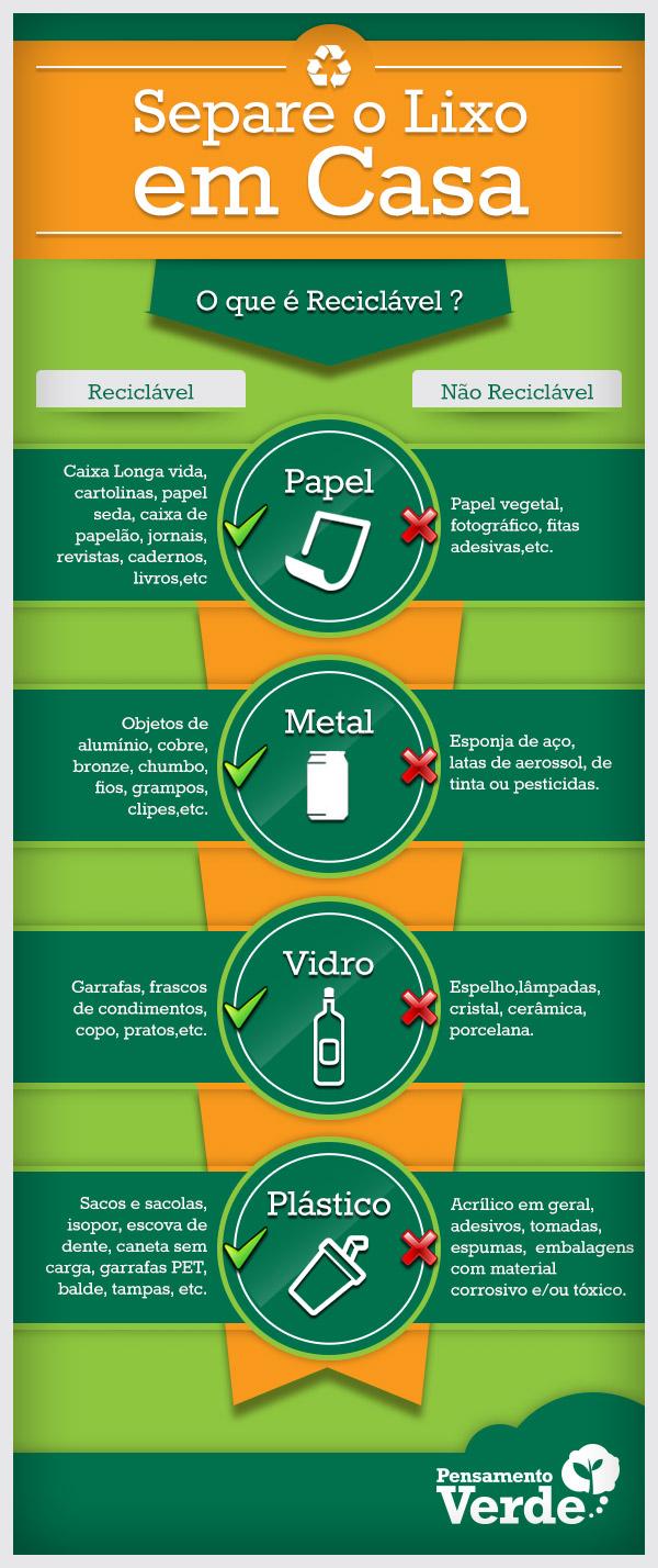 Infográfico sobre Coleta Seletiva