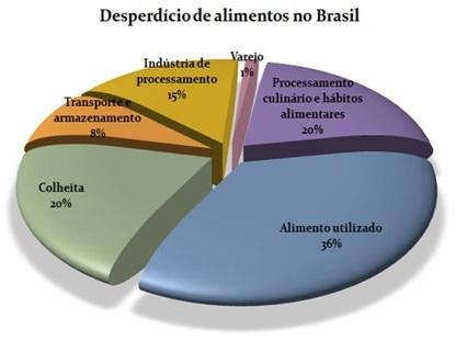 Infográfico Desperdício de Alimentos
